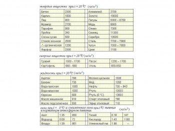 Плотность различных материалов
