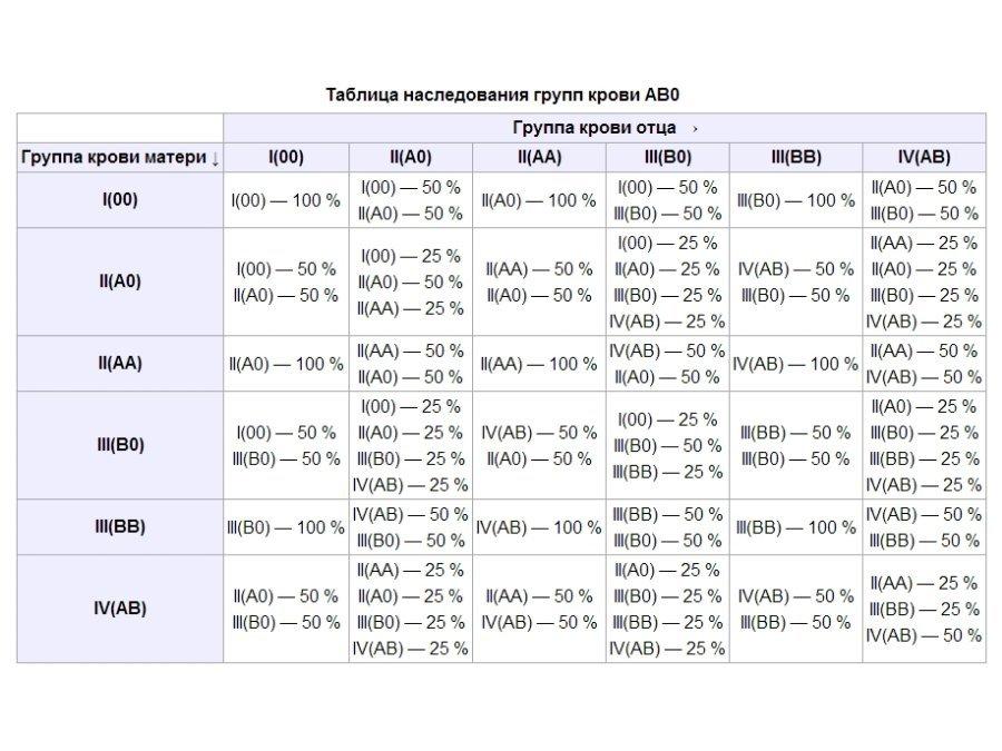 Таблица наследования групп крови