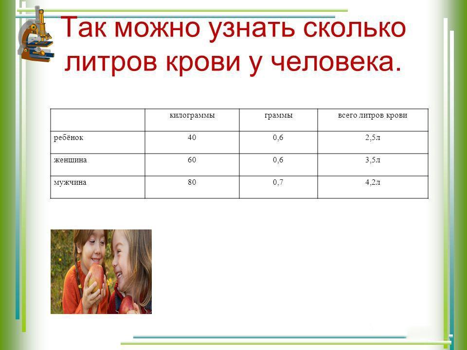 Таблица объемов крови