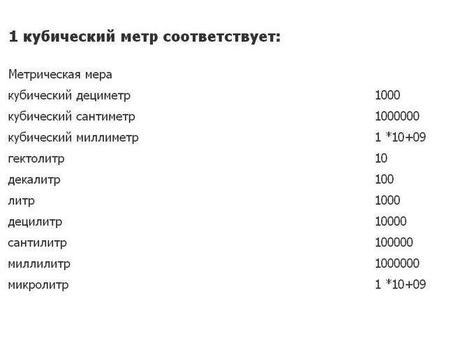 Таблица соответствия кубического метра