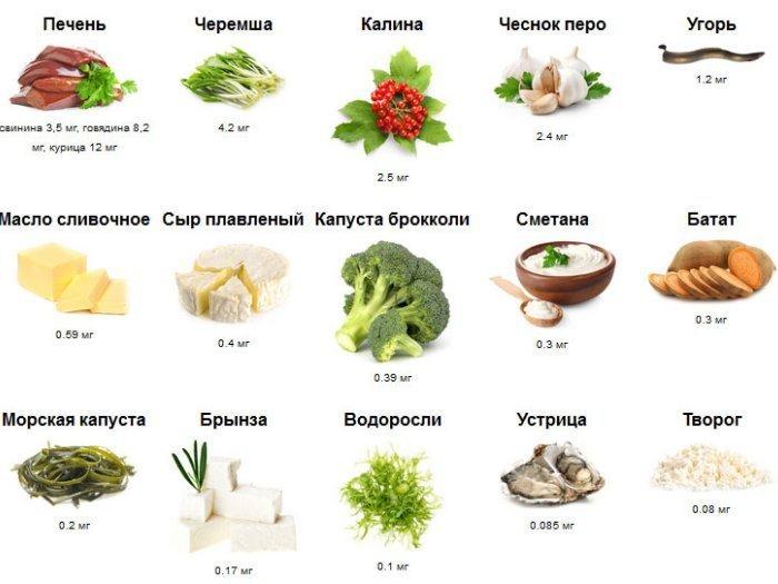 Продукты, содержащие витамины группы А