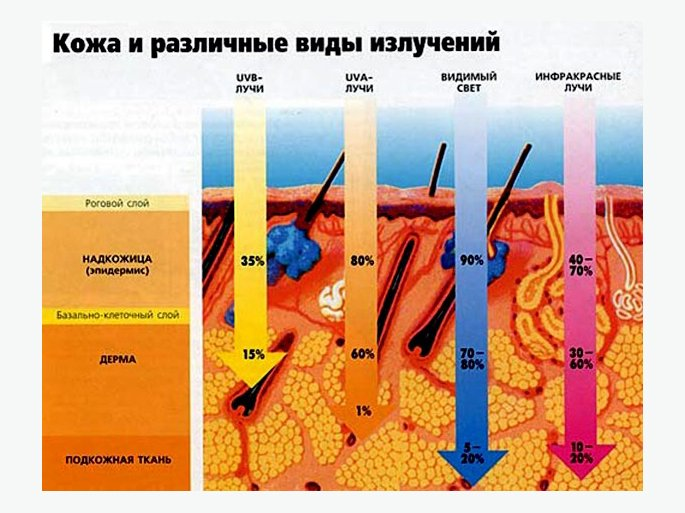 Воздействие лучей на кожу