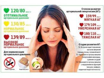 Нормы артериального давления и степени гипертензии