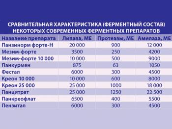 Сравнение ферментных препаратов