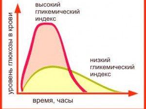 Как работает гликемический индекс