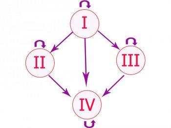 Схема совместимости групп крови