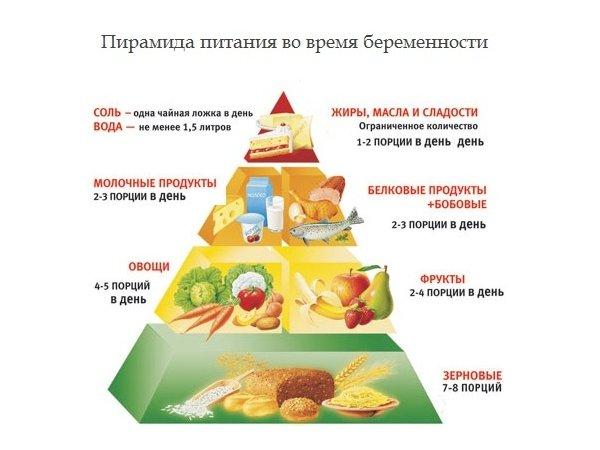 Пирамида питания при беременности