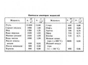 Плотности некоторых жидкостей