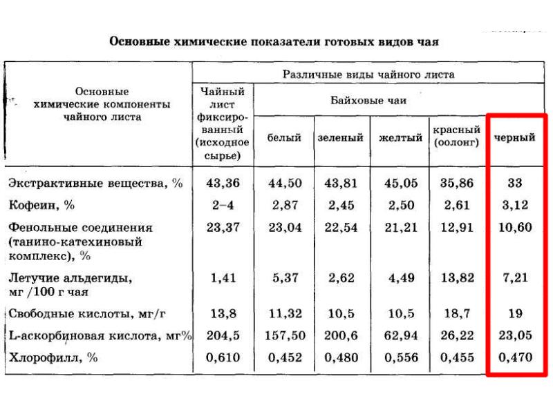 Химический <a href='https://med-tutorial.ru/med-books/book/56/page/1-chay/9-sostav-i-poleznie-svoystva-chaya' target='_self'>состав чая</a>