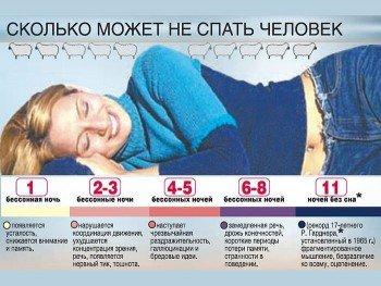 Последствия отсутствия сна