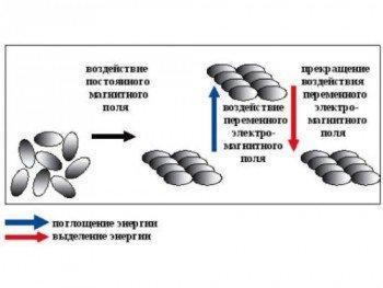 Схема физического принципа МРТ