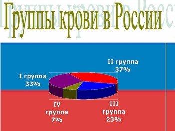 Распространенность групп крови в России