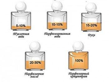 Содержание душистых веществ в парфюмах