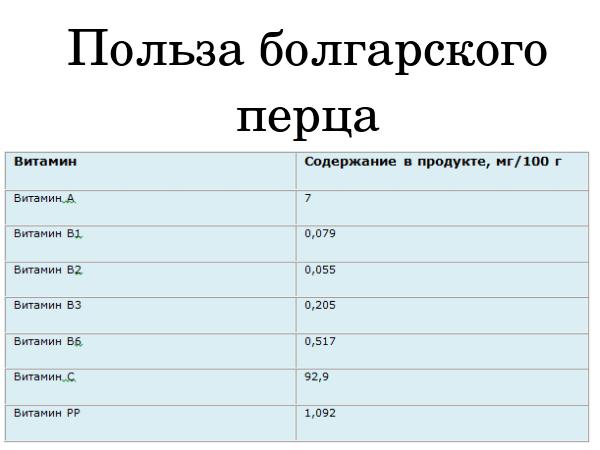 Содержание витаминов в болгарском перце
