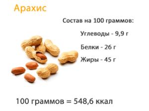 Состав арахиса
