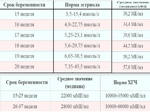 Показатели биохимического исследования крови