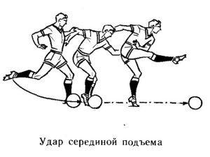Техника удара по мячу