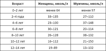 seks-svyazivayushego-globulina